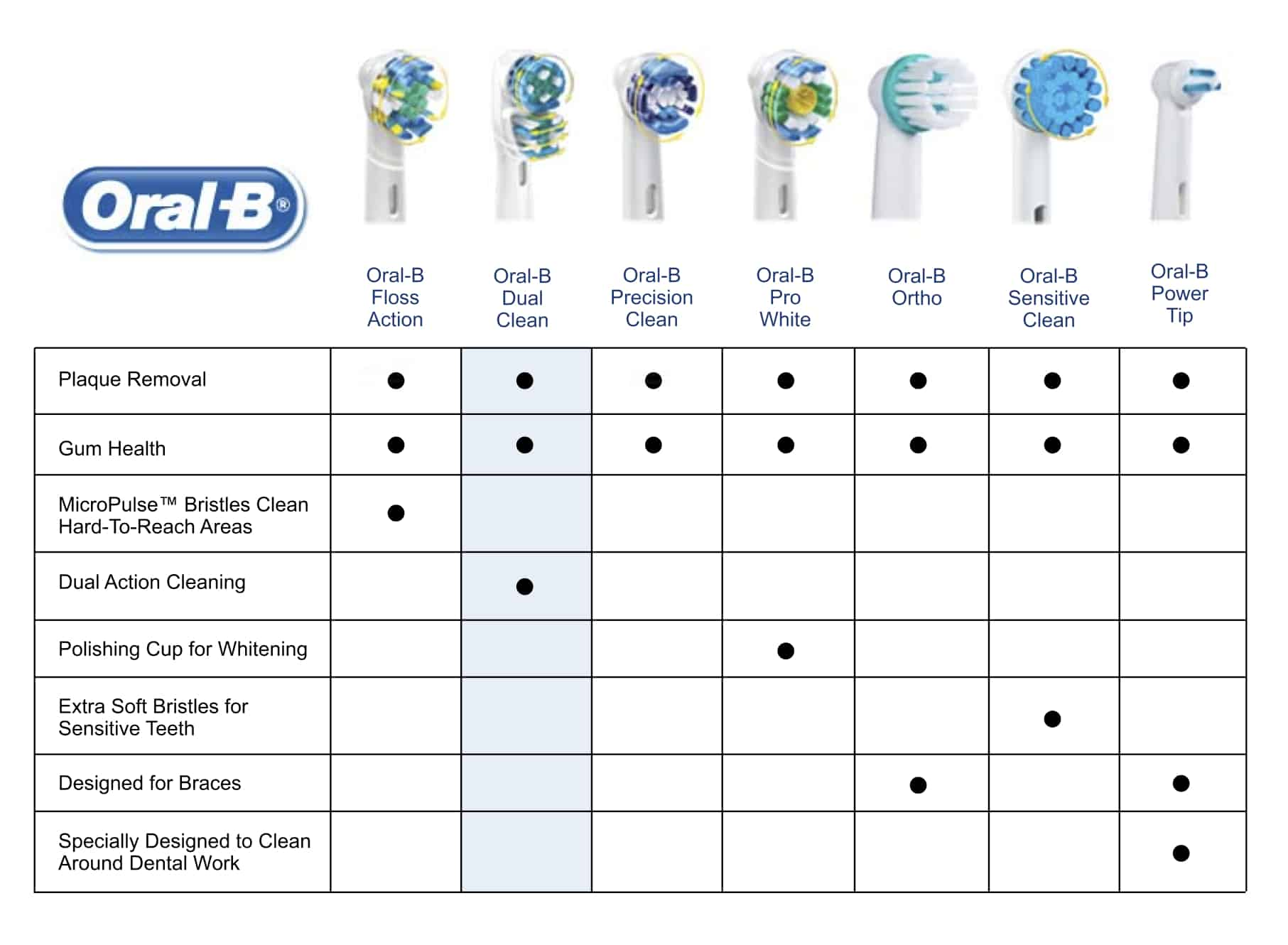 Electric toothbrush oral b